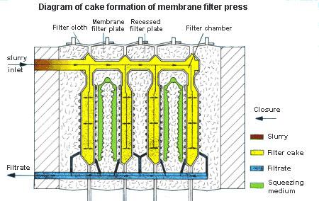 working principle of membrane filter press