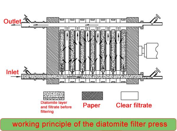 stainless steel filter press | Henan uniwin filtering equipment co.,ltd